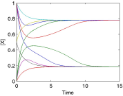 Dynamics of a bistable system